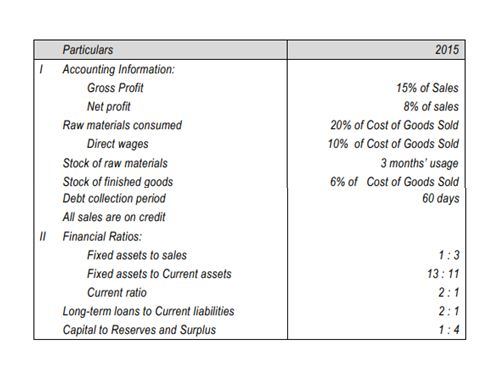 Prepare Income Statement And Balance Sheet From Ratios