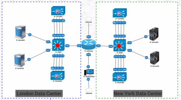 BIG IP F5 DNS Virtual Lab cover