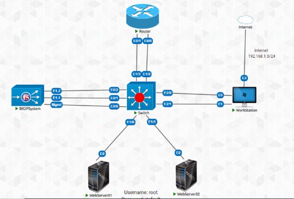 BIG-IP ASM Virtual Lab cover