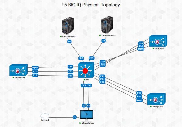 F5 BIG-IQ Virtual Lab cover