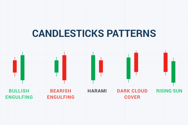 Candlestick Pattern cover