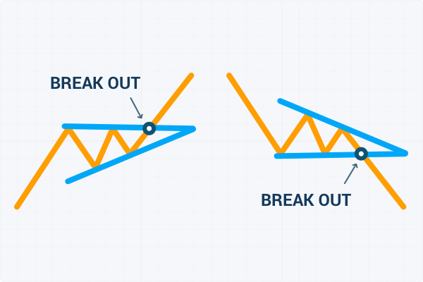 Breakouts Chart Pattern cover