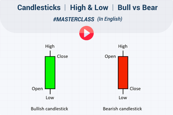 Technical Analysis Part 2- English | Candlesticks| High & Low| Bull vs Bear | Masterclass by 5paisa cover